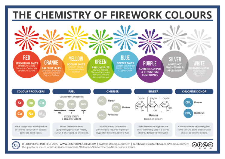 firework-colours-2015