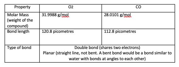 CO-O2 table